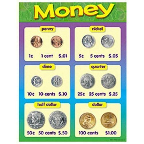 Trend Enterprises Money Learning Chart (T-38013)