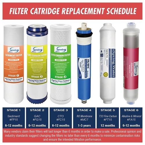 iSpring F19K75 2-Year Filter Replacement Supply Set For 6-Stage Reverse Osmosis Water Filtration Systems