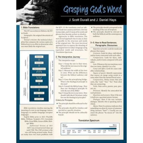 Grasping God's Word Sheet